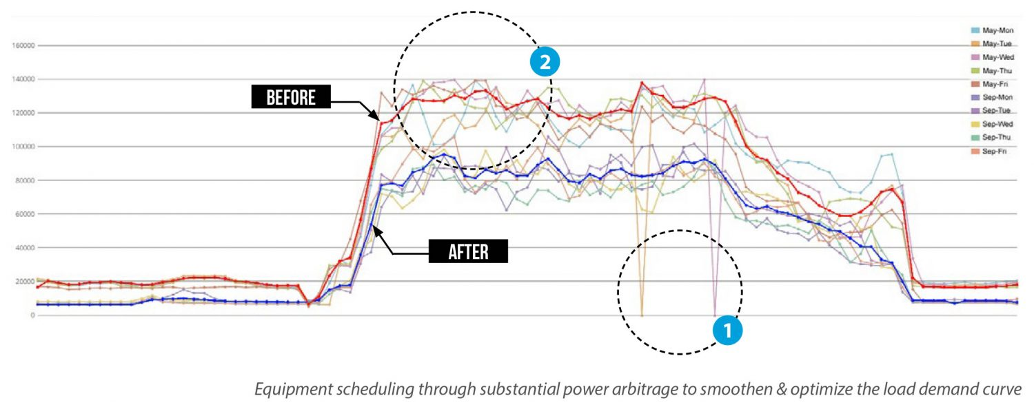 DTWISE Hertz Case Study Equipment scheduling through substantial power arbitrage to smoothen & optimize the load demand curve